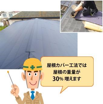 屋根カバー工法では屋根の重量が30%増えます