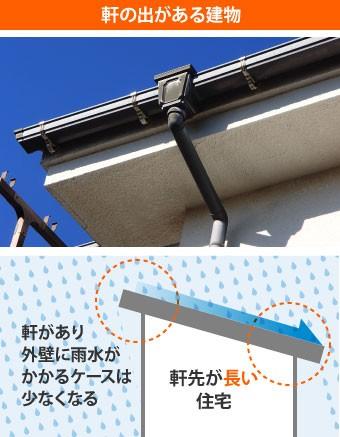 軒の出がある建物は外壁に雨水がかかるケースが少ない