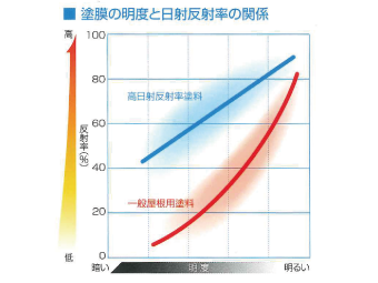 塗膜の明度と日射反射率の関係についてのグラフ