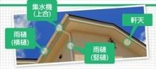 屋根周辺名称 雨樋