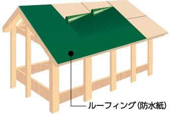 お家の劣化を屋根から守る下葺き材(ルーフィング)についてご紹介します